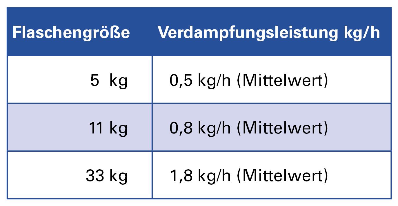 Verdampfungsleistung kg/h Gasflasche Propan Flüssiggas