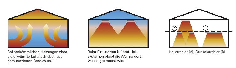 Hellstrahler, Dunkelstrahler, Hallenheizung, Infrarotheizung