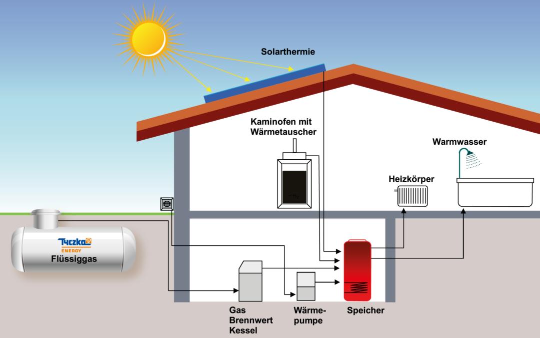 Hybride Heizsysteme: Energie geschickt kombiniert