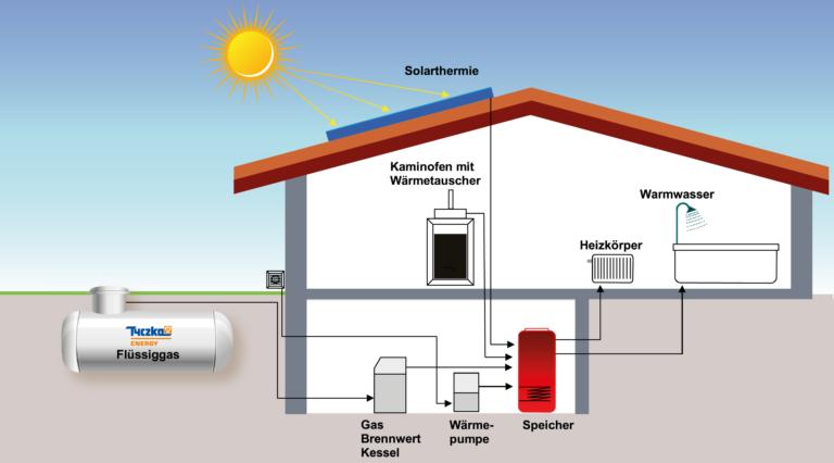 Hybride Heizsysteme, Flüssiggas, Energiemix, Heizung, Neubau, Sanierung