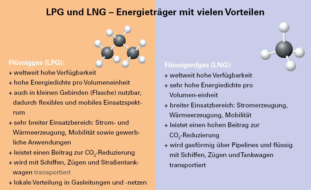 LNG, LPG, Unterschied, Propan, Methan, Flüssiggas, Flüssigerdgas