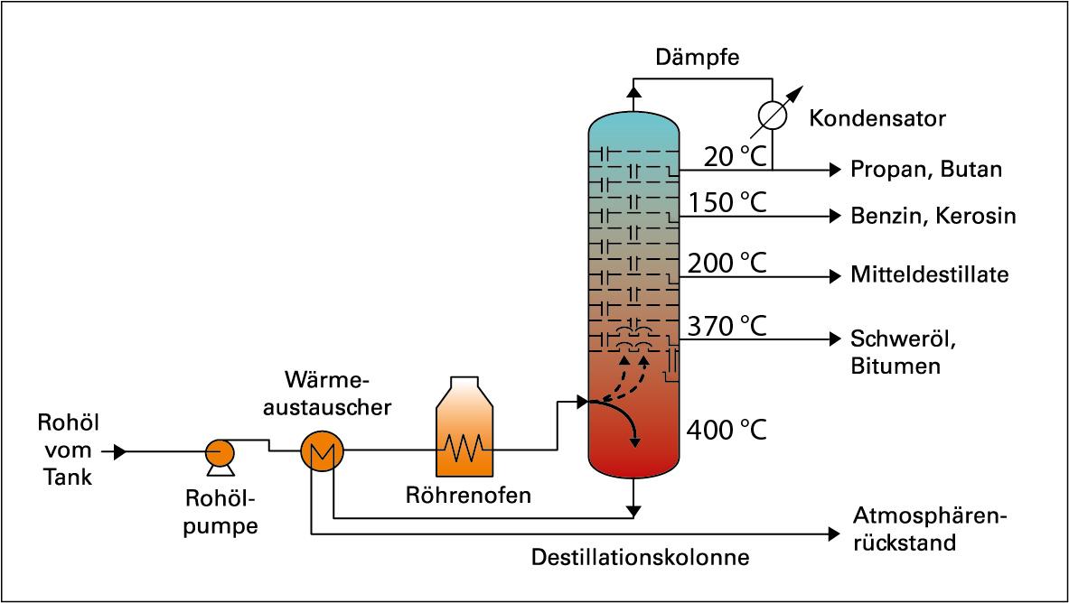 Raffination von Erdöl, Produkte aus Rohöl, Flüssiggas