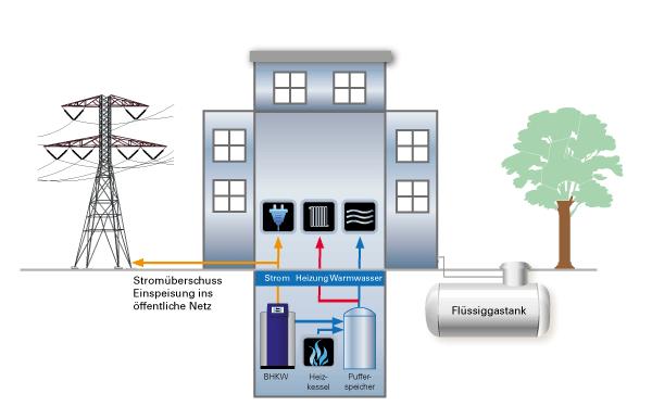 Funktionsweise BHKW, Flüssiggas, Strom, Wärme