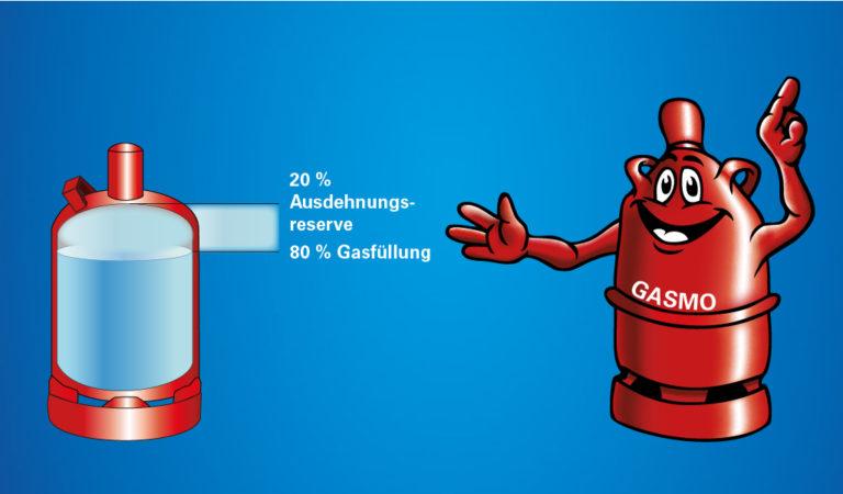Gasflasche komplett gefüllt, voll, Gasfüllung, Ausdehnungsreserve